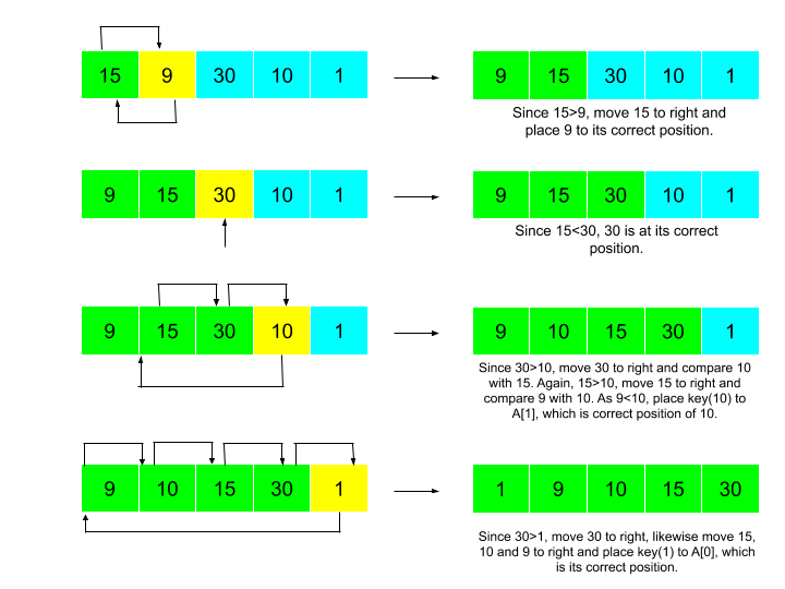 Working of Insertion sort