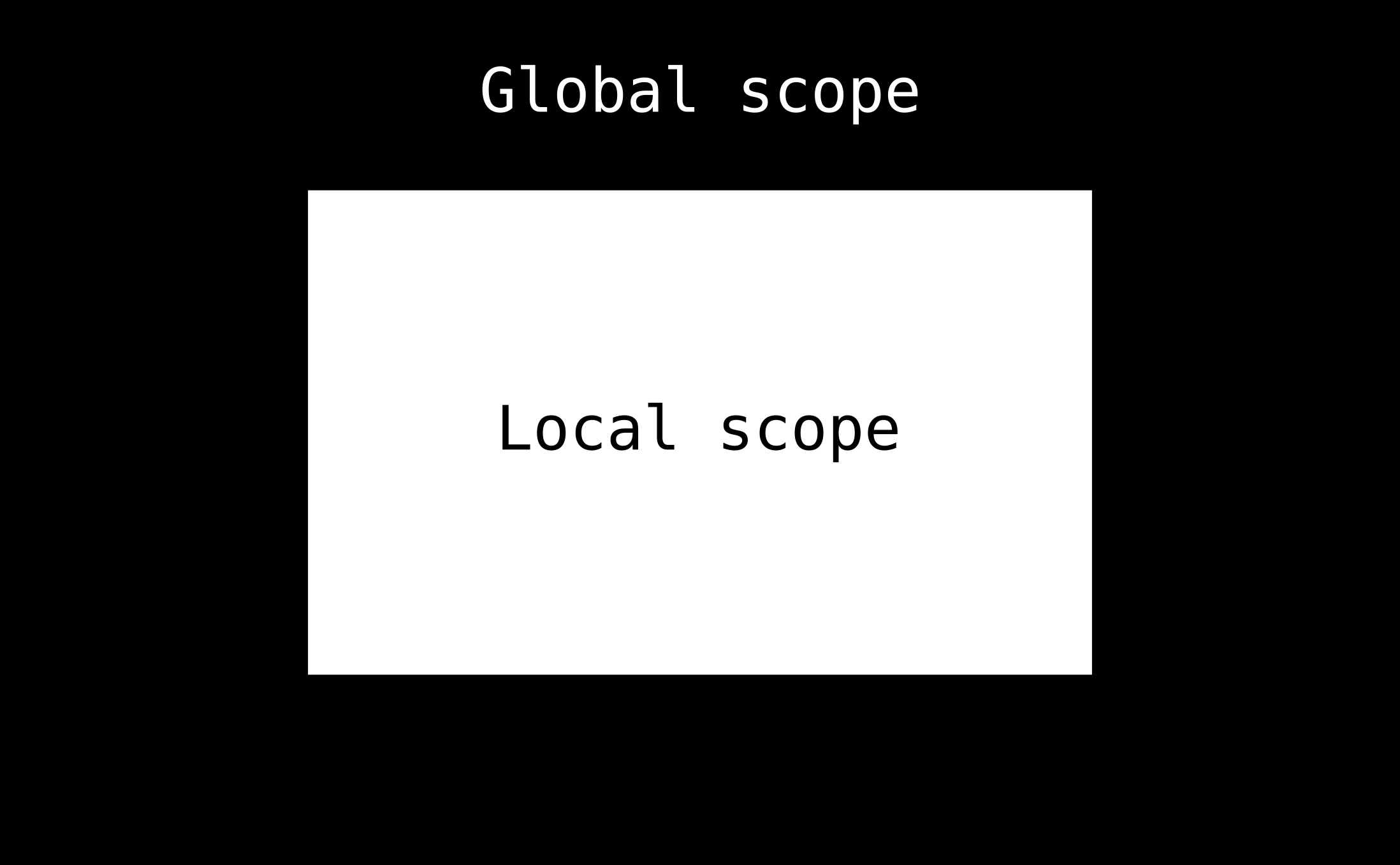 global and local scope