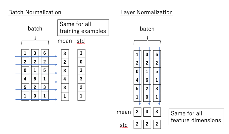 Layer-vs-Batch