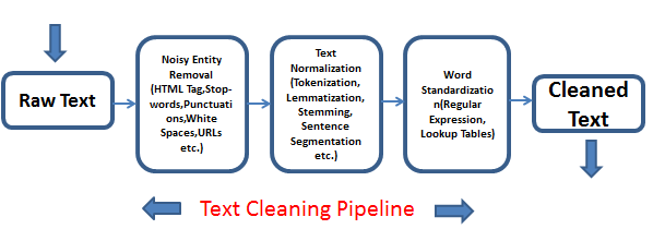 text_steps