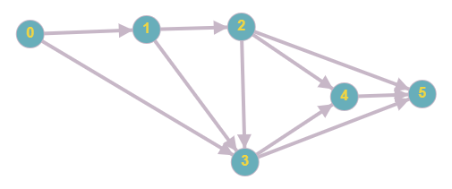 topological-sort-bfs-graph3
