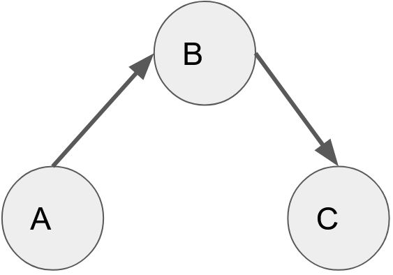 A-directed-graph