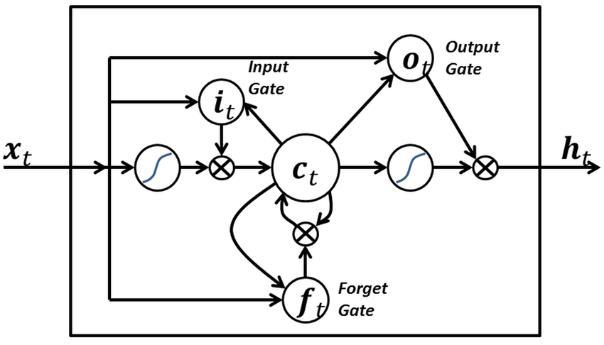 A-simple-LSTM-gate-with-only-input-output-and-forget-gates