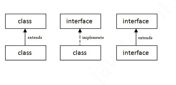 interfacerelation
