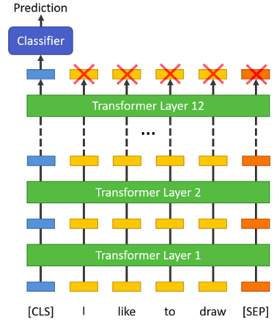 Encoder-layers-architecture
