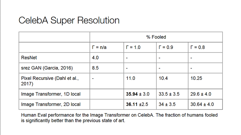 Super Resolution Results