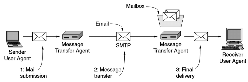 Architecture-of-email-system-13